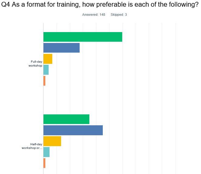 Training format graph