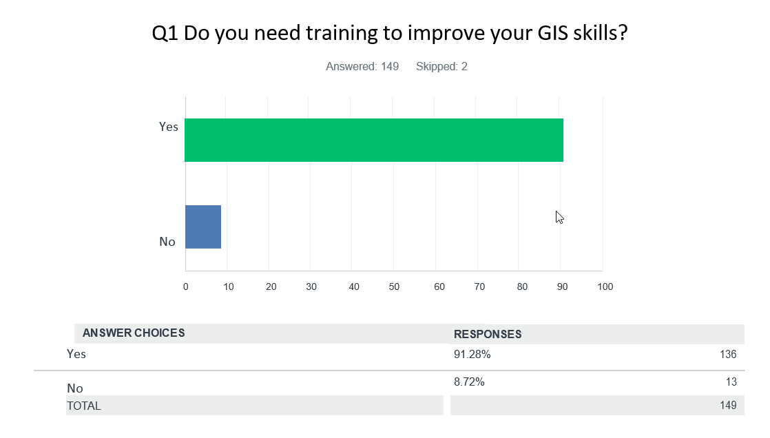 Do you need training graph